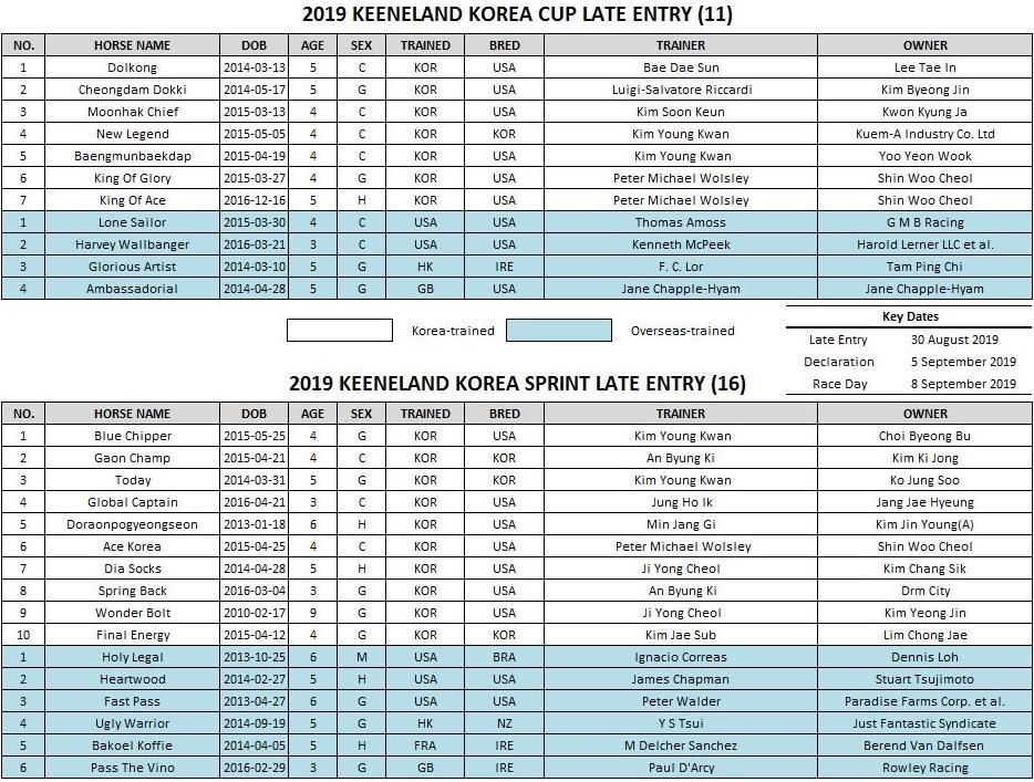 Keeneland KoreaCup KoreaSprint 2019 코리아컵, 코리아스프린트 경마대회 외국마 출마표 및 돌콩, 블루치퍼 등 국내마 발표