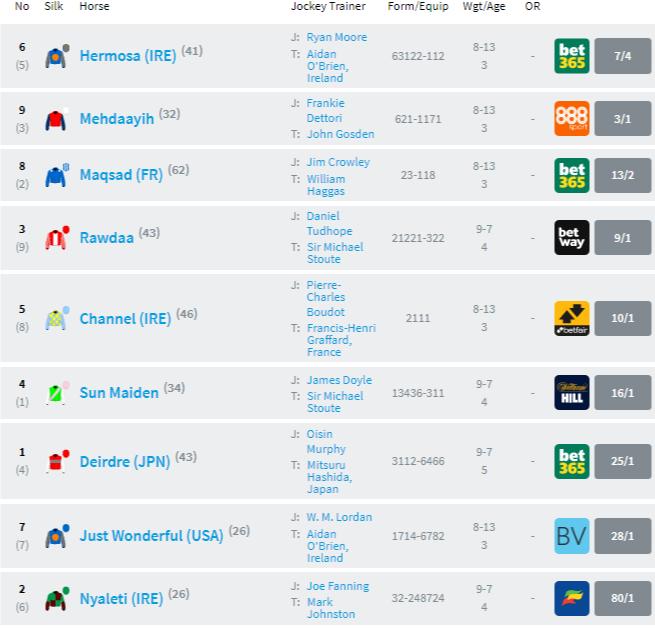 Racecard Nassau Stakes [경마속보] 영국 굿우드페스티벌 암말경주 Nassau Stakes 일본마 Deirdre 우승