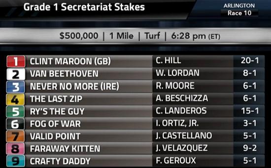 Secretariat Stakes odds 미국 3세마 세크리테리엇(Secretariat Stakes) Valid Point 3연승으로 G1 제패