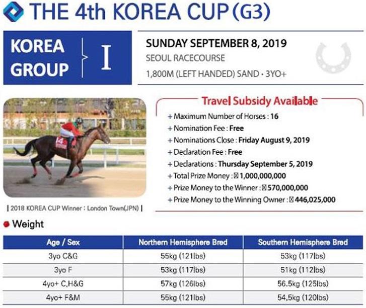 korea Cup 2019 총상금 20억원의 2019년 코리아컵 코리아스프린트 예비등록 현황! 일본말 제외!