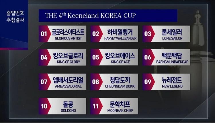 koreacup gate 2019 코리아컵, 코리아스프린트 경마대회 외국마 출마표 및 돌콩, 블루치퍼 등 국내마 발표