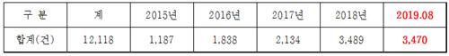 사설경마 적발건수 불법 사설경마 인터넷 베팅사이트 5년간 2.9배 증가! 온라인 마권발매 정책토론회