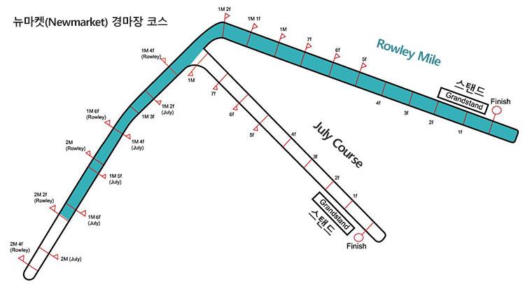 Newmarket racecourse [영국경마] 뉴마켓경마장 암말 최강전 선 채리엇(Sun Chariot) 스테익스