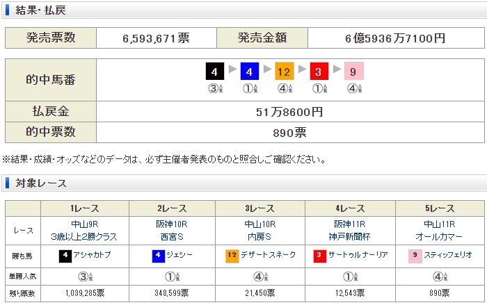 WIN5 RESULTS 일본경마 고베신문배, 올커머스(G2), 로또마권 WIN5 결과와 삼쌍승식 500배 적중