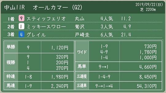 all comers odds 일본경마 고베신문배, 올커머스(G2), 로또마권 WIN5 결과와 삼쌍승식 500배 적중