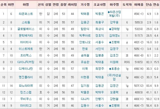 과천시장배 경마결과 서울경마장 국·외산 2세마 대상경주 제15회 과천시장배(L, 1200m)