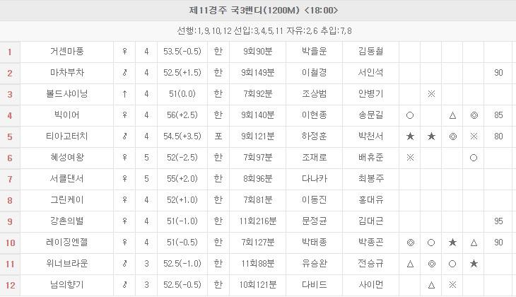 일요경마예상1006 돌콩 출전 KRA컵 클래식, 최강팀 선발예선전 삼쌍승식 일요경마예상