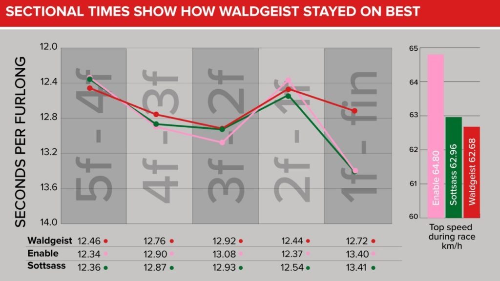 ARC Sectional Timing 1024x576 프랑스 개선문상 경마결과! Enable 3연패 도전 실패! Waldgeist 우승