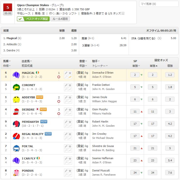 Champion Stakes results [영국경마] 일본 Deirdre 출전 애스콧경마장 Champion Stakes, Magical 우승