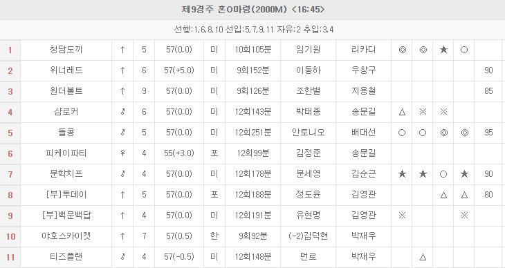 KRA컵 클래식 예상 돌콩 출전 KRA컵 클래식, 최강팀 선발예선전 삼쌍승식 일요경마예상