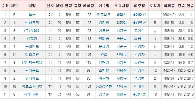 kra cup classic results 일요경마결과 KRA컵 클래식(GⅡ) 돌콩 우승! 청담도끼 2착