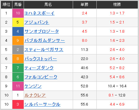 monbetsu sunrise odds 일본경마예상! 오오이경마 암말 대상경주 복병마와 몬베츠 2세마 선라이즈컵