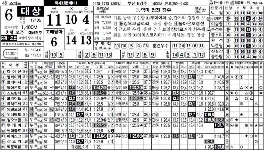 부산경마예상 1024x584 일요경마 부산경마장 국제신문배와 서울 11R 삼쌍승식 경마예상 및 결과
