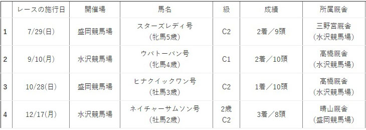 일본지방경마 도핑사태 일본지방경마 경주마 도핑테스트 금지약물 검출 이와테(모리오카) 경마