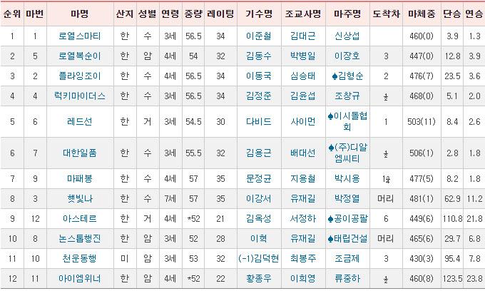 토요경마결과12 서울 토요경마 막판 뒤집기 12R 삼쌍승식 고배당 경마예상