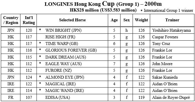hongkong cup entries 샤틴경마장 국제경마대회 출전마! 홍콩컵 우승후보 매지컬, 아몬드아이 출전 취소