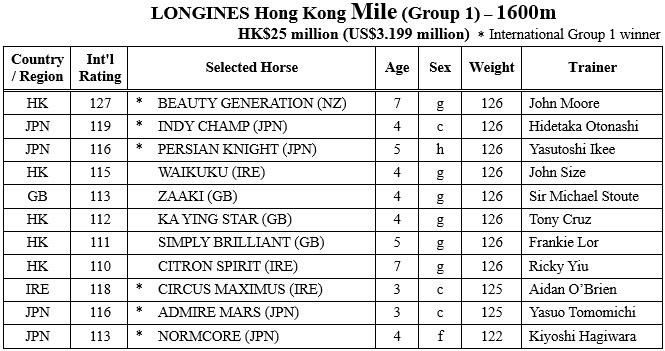 hongkong mile entries 샤틴경마장 국제경마대회 출전마! 홍콩컵 우승후보 매지컬, 아몬드아이 출전 취소