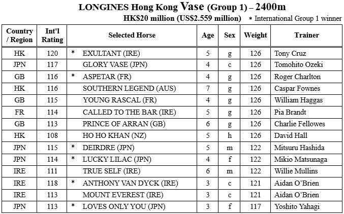 hongkong vase entries 샤틴경마장 국제경마대회 출전마! 홍콩컵 우승후보 매지컬, 아몬드아이 출전 취소