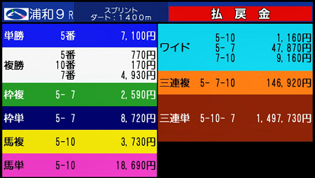 jbc sprint odds 일본지방경마 JRA교류 대상경주 우라와경마장 재팬 브리딩팜 컵(JBC) 시리즈 결과
