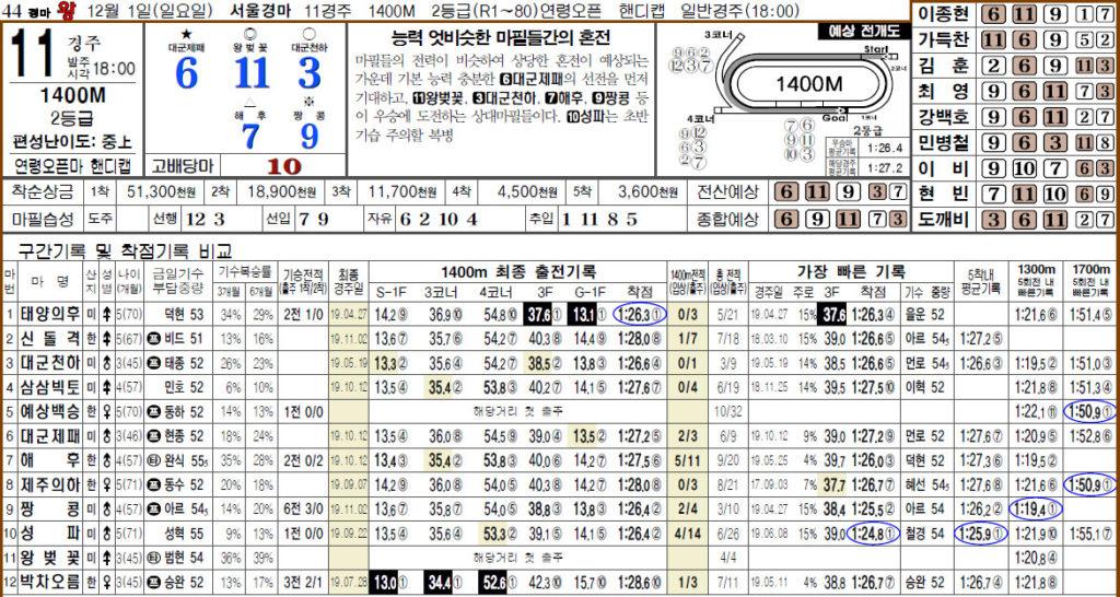 경마왕 예상지1201 1024x546 부산경마장 2세마 챔피언전 브리더스컵과 서울 11R 파이널 역전 경마예상