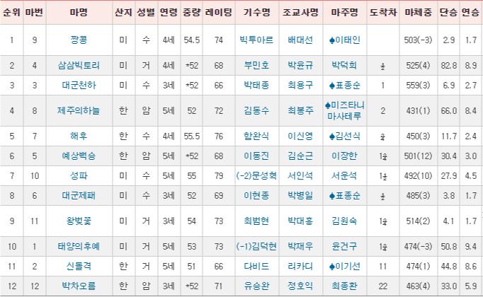 경주성적표 0111 부산경마장 2세마 챔피언전 브리더스컵과 서울 11R 파이널 역전 경마예상