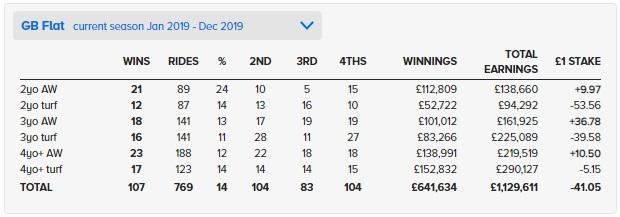 Hollie Doyle RECORD 영국의 홀리도일(Hollie Doyle), 여성기수 연간 최다승 신기록 107승