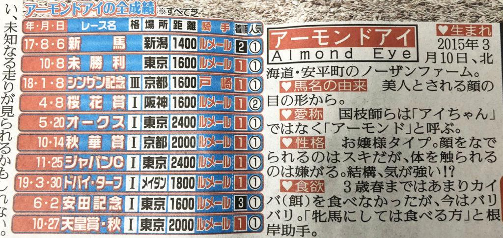NORTHERNFARM ALMOND EYE 1024x484 일본경마 그랑프리 아리마기념 경마팬 투표 1위 아몬드아이 G1 7승 도전
