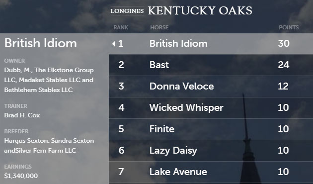 Road to the Kentucky Oaks 2020 켄터키 오크스 선발전 1위 British Idiom과 드무아젤 Lake Avenue, 스탈렛 Bast