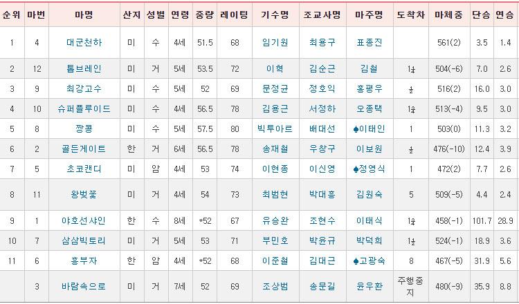 경마결과 0112 또 터진다! 일요경마 파이널 역전 서울 11R 삼쌍승식 한구라 경마예상 결과