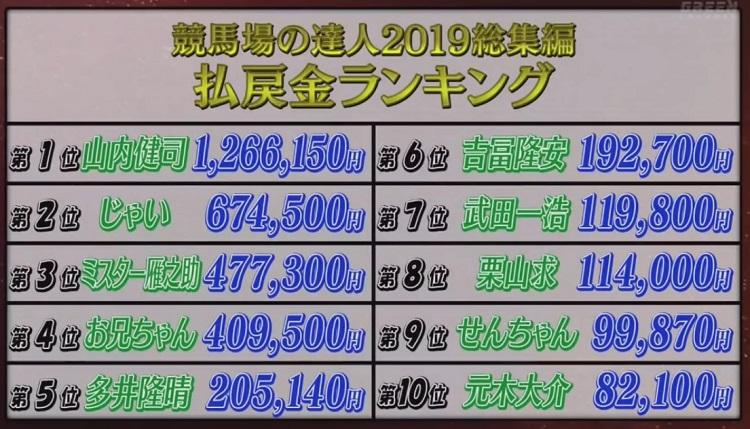 경마환급금랭킹 일본 경마방송 그린채널 경마장의 달인 2019 총결산 환급금 랭킹 1위는?