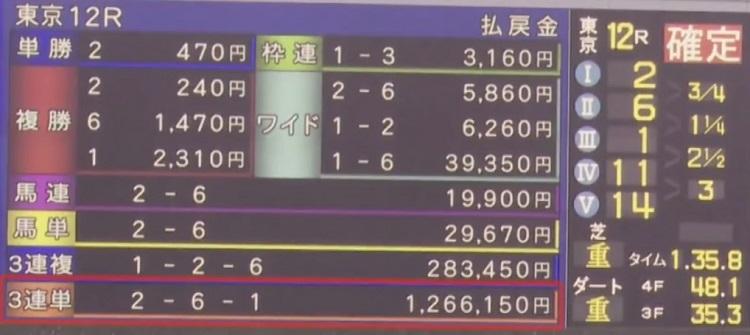 삼쌍승식 최고배당 일본 경마방송 그린채널 경마장의 달인 2019 총결산 환급금 랭킹 1위는?