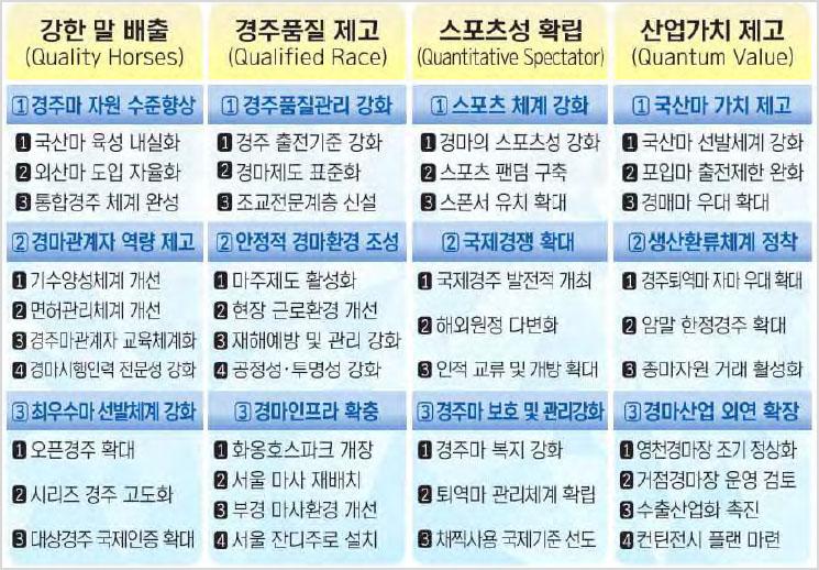 한국경마 중장기 발전전략 2020년 경마시행 세부계획 및 변경사항! 서울 부산 경마장 대상경주 일정