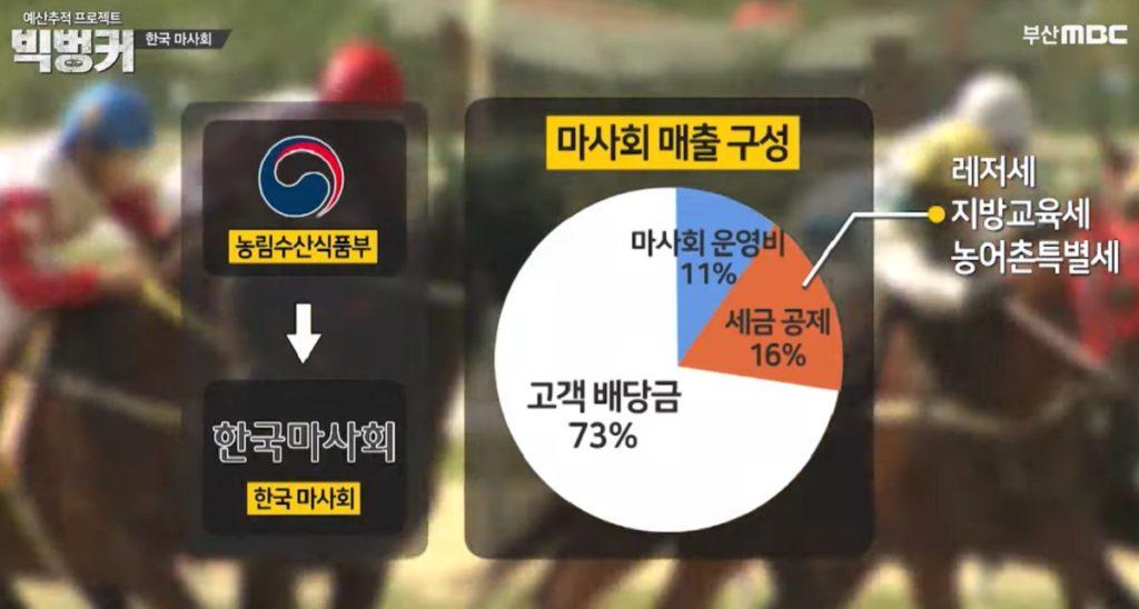 마사회 매출구성 1024x548 빅벙커, 죽음의 경주 공공기업체 한국마사회 경마기수 문중원의 유서