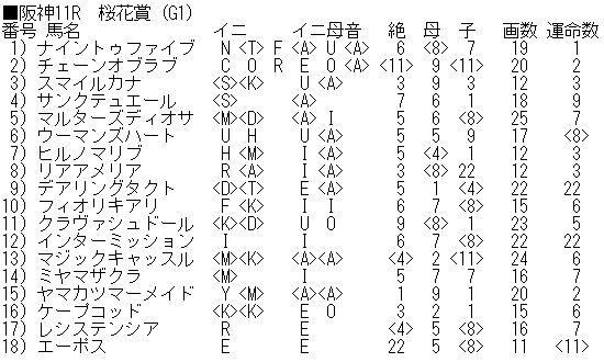 오카쇼 강운마 일본경마 암말 삼관경주 오카쇼(G1) 박빙 혼전! 대박 터트릴 고배당 복병마는?