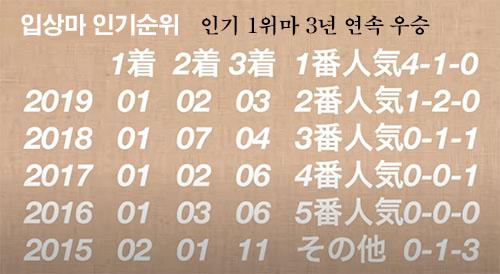 하네다배 입상경향 도쿄 오이경마장 남관동 삼관경주 제1관문 하네다배 대상경주