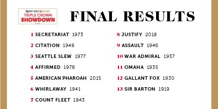 Kentucky Derby results 삼관마 13두의 대결! 켄터키더비 버츄얼 경마대회 세크리테리엇 우승