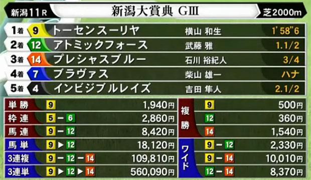 Niigata Daishoten 일본경마 NHK마일컵, 니가타대상전 복병마 우승! WIN5 적중마권 27장
