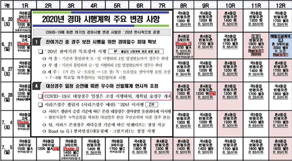 경마시행일정 및 변경사항 1024x567 한국마사회 무관중 경마 재개! 6,7월 대상경주 시행 일정 및 계획 변경사항