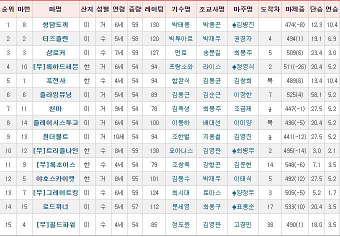 헤럴드경제배 착순 서울경마장 무관중 재개장! 스테이어 시리즈 헤럴드경제배 청담도끼 압승