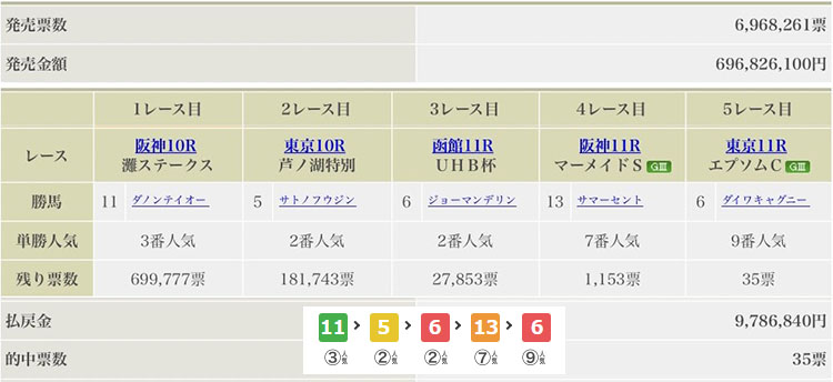 0614 win5 일본중앙경마 도쿄경마장 이변 속출! 엡섬컵 삼쌍승식 4만배 로또마권