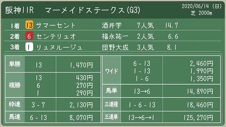 Mermaid Stakes result 일본중앙경마 도쿄경마장 이변 속출! 엡섬컵 삼쌍승식 4만배 로또마권