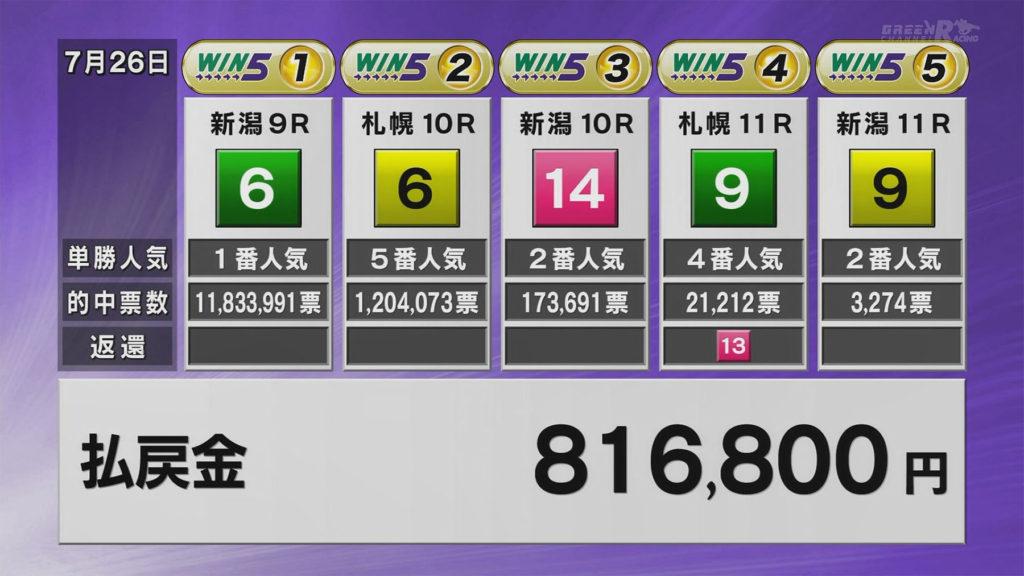 jra win5 DAIGO 1024x576 일본경마 스프린트시리즈 아이비스SD, 연예인 다이고 WIN5 로또마권 적중!