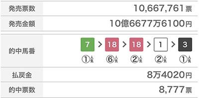 win5 1025 Contrail 무패의 트리플크라운! 일본 삼관경주 킷카쇼 매출 130%, WIN5 10억엔