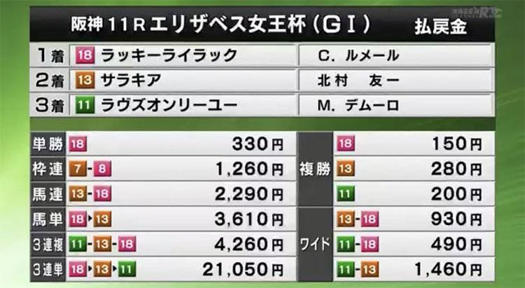 엘리자베스여왕배 결과 일본 한신경마장 암말 왕중왕전 엘리자베스여왕배(QEII, G1) Lucky Lilac