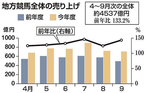 일본지방경마매출 일본지방경마 오비히로 역대 최고 매출! 인터넷베팅 온라인 마권구매 90% 이상