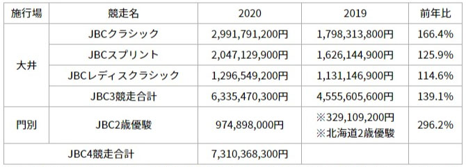 jbc 경마대회 매출 일본지방경마 브리더스컵 JBC 시행 오오이, 몬베츠 매출 100억엔 돌파!