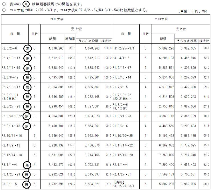가와사키경마 매출비교 일본 가와사키경마 매출 915억엔 역대 최고! 온라인베팅 90%이상