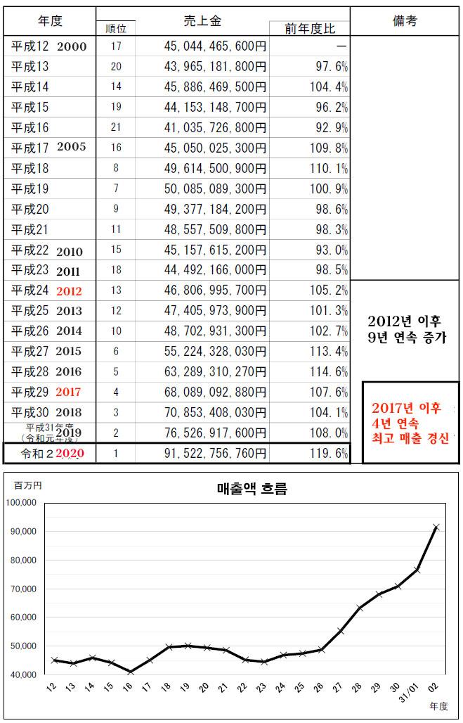 가와사키경마 매출 흐름 일본 가와사키경마 매출 915억엔 역대 최고! 온라인베팅 90%이상
