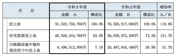 가와사키경마 매출01 일본 가와사키경마 매출 915억엔 역대 최고! 온라인베팅 90%이상