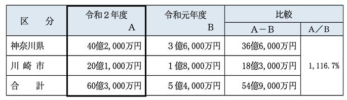 가와사키경마 매출02 일본 가와사키경마 매출 915억엔 역대 최고! 온라인베팅 90%이상